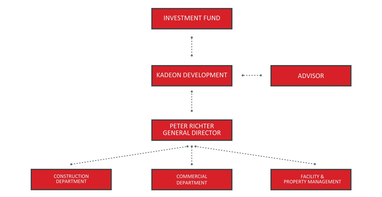 Kadeon Company Organisation